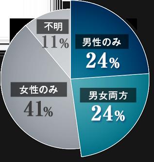 不妊の原因を男女比で比較した円グラフ